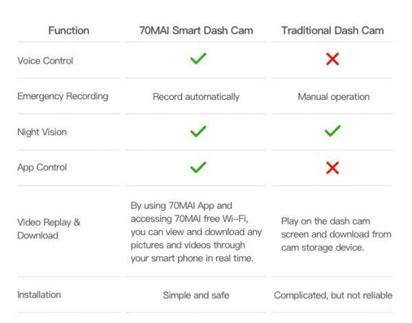 xiaomi wifi car camera,Xiaomi Dash Camera 70MAI