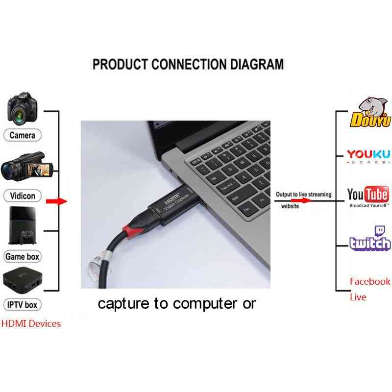 HDMI Video Capture Card Best Price sri lanka